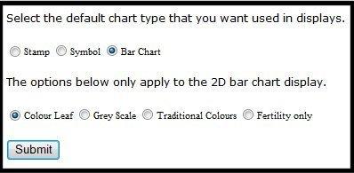 Chart Type